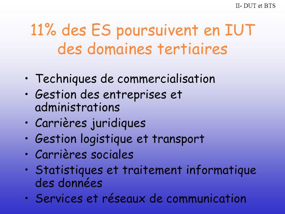 11% des ES poursuivent en IUT des domaines tertiaires Techniques de commercialisation Gestion des entreprises et administrations Carrières juridiques