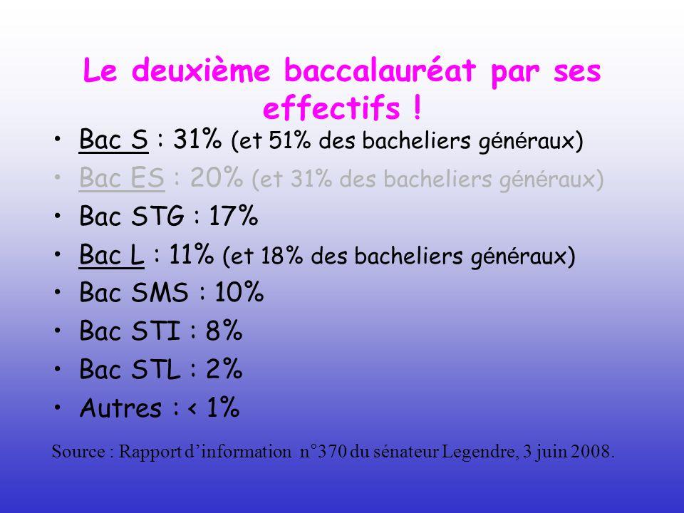 Le deuxième baccalauréat par ses effectifs ! Bac S : 31% (et 51% des bacheliers g é n é raux) Bac ES : 20% (et 31% des bacheliers g é n é raux) Bac ST