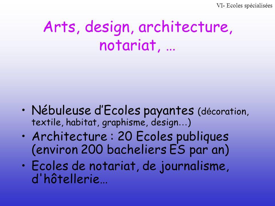 Arts, design, architecture, notariat, … Nébuleuse dEcoles payantes (d é coration, textile, habitat, graphisme, design … ) Architecture : 20 Ecoles pub