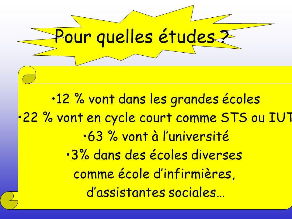 Pour quelles études ? 12 % vont dans les grandes écoles 22 % vont en cycle court comme STS ou IUT 63 % vont à luniversité 3% dans des écoles diverses