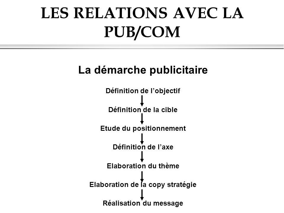 LES RELATIONS AVEC LA PUB/COM La démarche publicitaire Définition de lobjectif Définition de la cible Etude du positionnement Définition de laxe Elabo