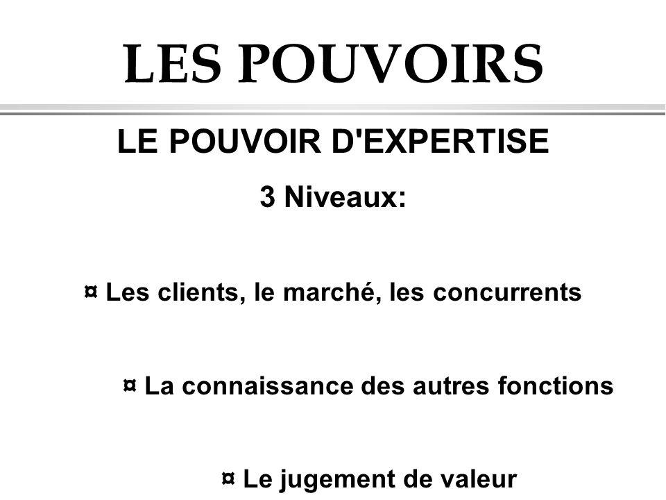 LES POUVOIRS LE POUVOIR D'EXPERTISE 3 Niveaux: ¤ Les clients, le marché, les concurrents ¤ La connaissance des autres fonctions ¤ Le jugement de valeu