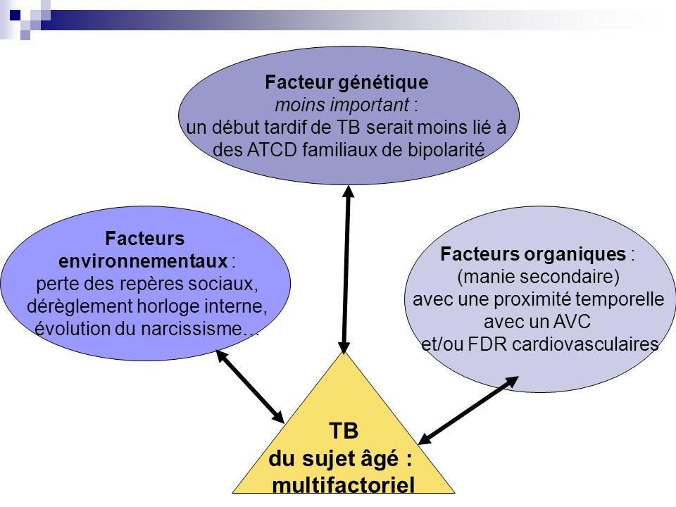 Facteur génétique moins important : un début tardif de TB serait moins lié à des ATCD familiaux de bipolarité Facteurs environnementaux : perte des re