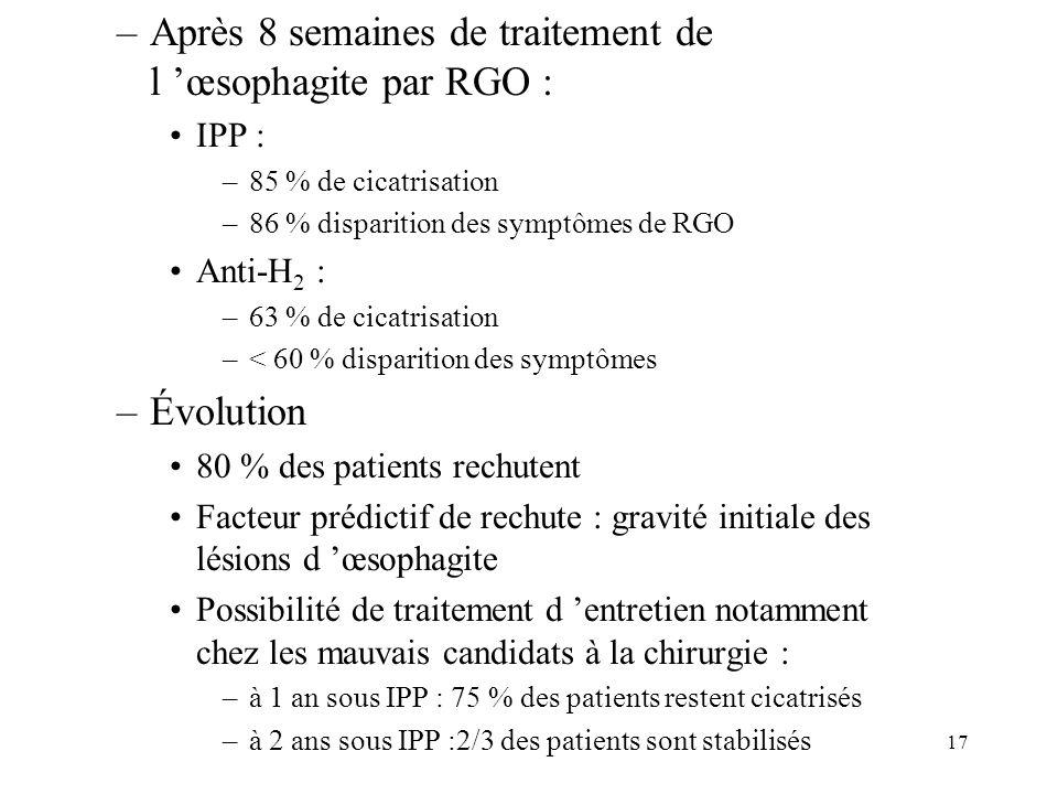 17 –Après 8 semaines de traitement de l œsophagite par RGO : IPP : –85 % de cicatrisation –86 % disparition des symptômes de RGO Anti-H 2 : –63 % de c