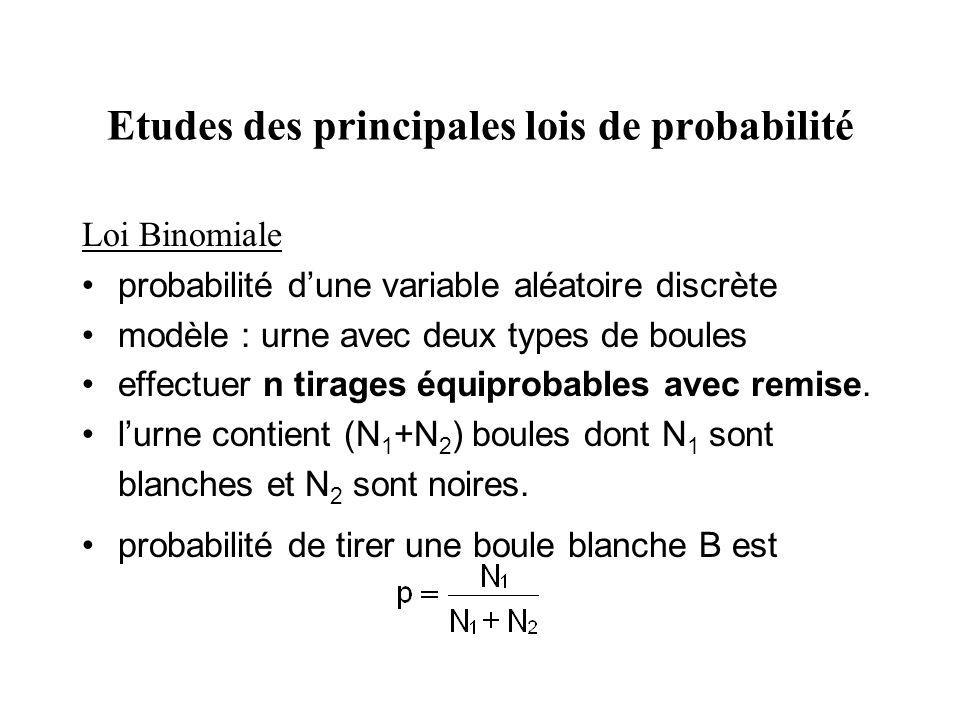 Etudes des principales lois de probabilité Loi Binomiale probabilité dune variable aléatoire discrète modèle : urne avec deux types de boules effectue