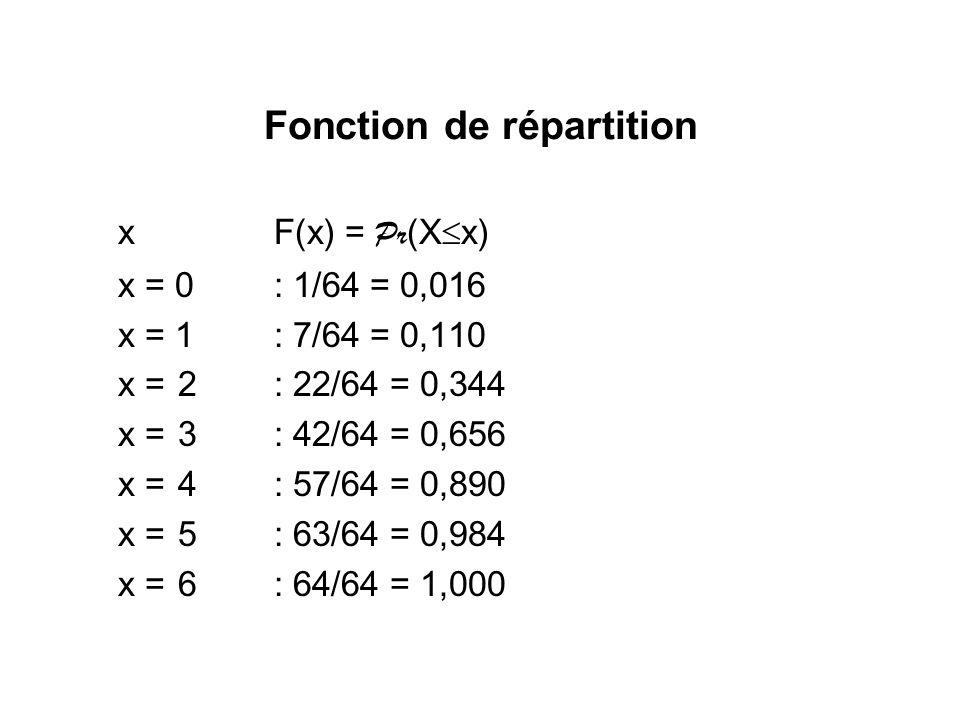 Fonction de répartition xF(x) = Pr (X x) x = 0: 1/64= 0,016 x = 1: 7/64= 0,110 x = 2 : 22/64 = 0,344 x = 3 : 42/64 = 0,656 x = 4: 57/64 = 0,890 x = 5