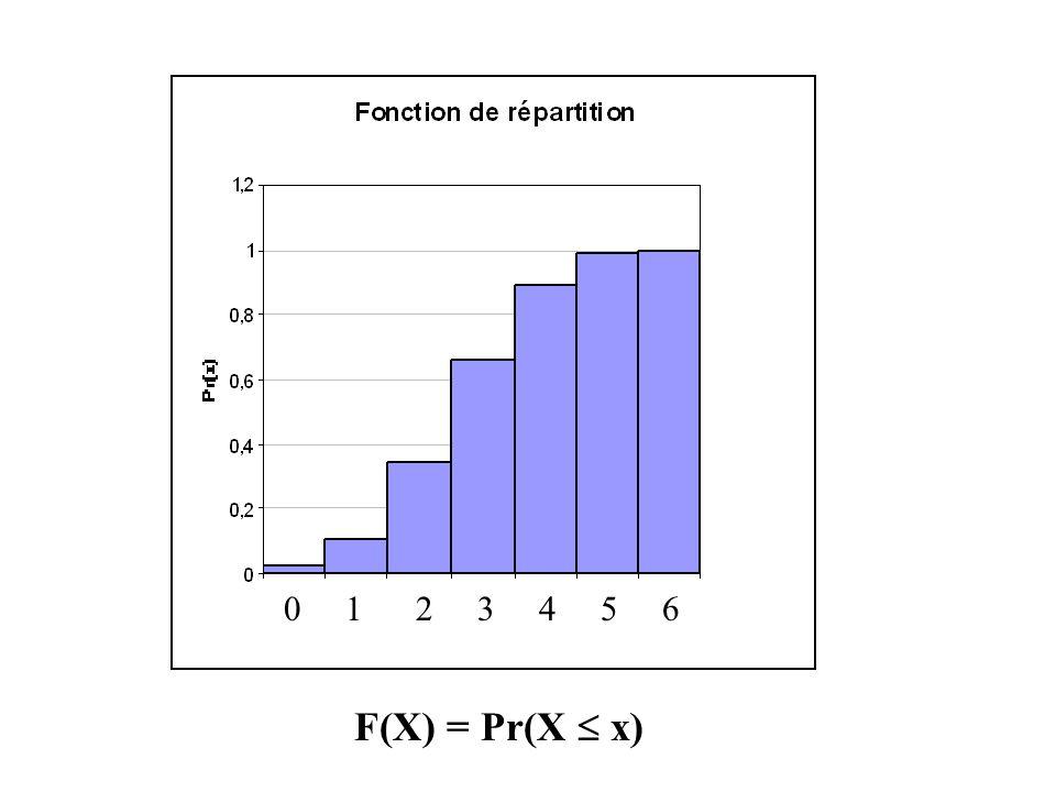 F(X) = Pr(X x) 0 1 2 3 4 5 6
