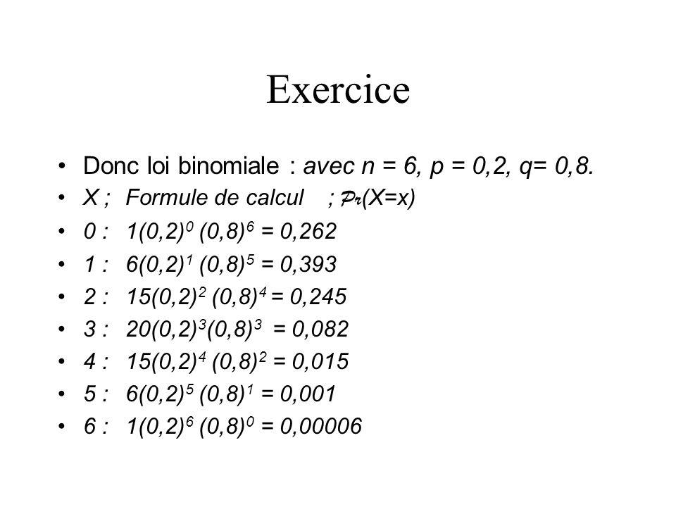 Exercice Donc loi binomiale : avec n = 6, p = 0,2, q= 0,8. X ;Formule de calcul; Pr (X=x) 0 :1(0,2) 0 (0,8) 6 = 0,262 1 :6(0,2) 1 (0,8) 5 = 0,393 2 :1