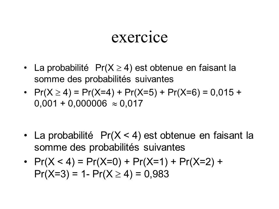 exercice La probabilité Pr(X 4) est obtenue en faisant la somme des probabilités suivantes Pr(X 4) = Pr(X=4) + Pr(X=5) + Pr(X=6) = 0,015 + 0,001 + 0,0
