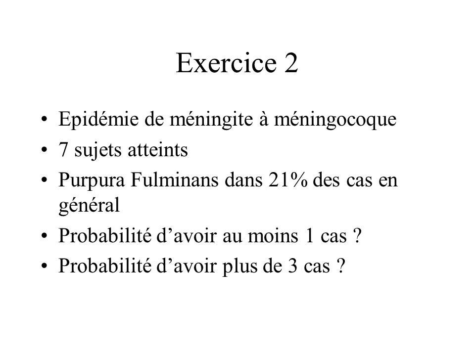 Exercice 2 Epidémie de méningite à méningocoque 7 sujets atteints Purpura Fulminans dans 21% des cas en général Probabilité davoir au moins 1 cas ? Pr