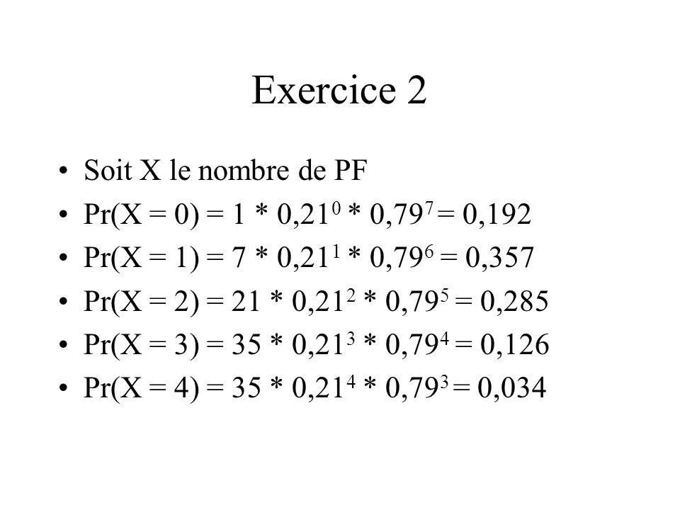Exercice 2 Soit X le nombre de PF Pr(X = 0) = 1 * 0,21 0 * 0,79 7 = 0,192 Pr(X = 1) = 7 * 0,21 1 * 0,79 6 = 0,357 Pr(X = 2) = 21 * 0,21 2 * 0,79 5 = 0