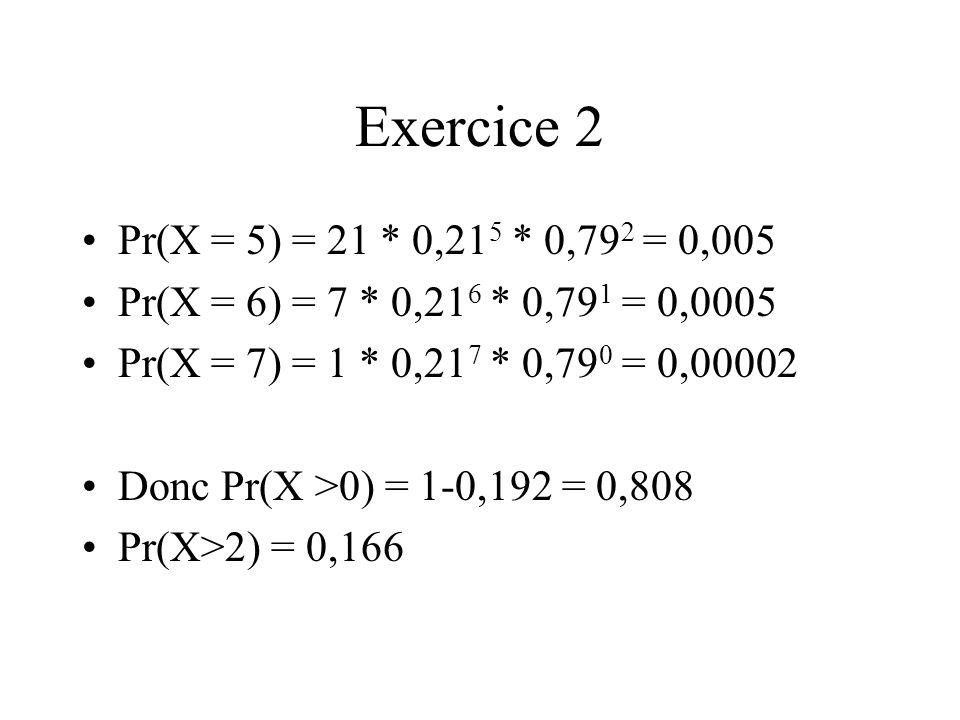 Exercice 2 Pr(X = 5) = 21 * 0,21 5 * 0,79 2 = 0,005 Pr(X = 6) = 7 * 0,21 6 * 0,79 1 = 0,0005 Pr(X = 7) = 1 * 0,21 7 * 0,79 0 = 0,00002 Donc Pr(X >0) =