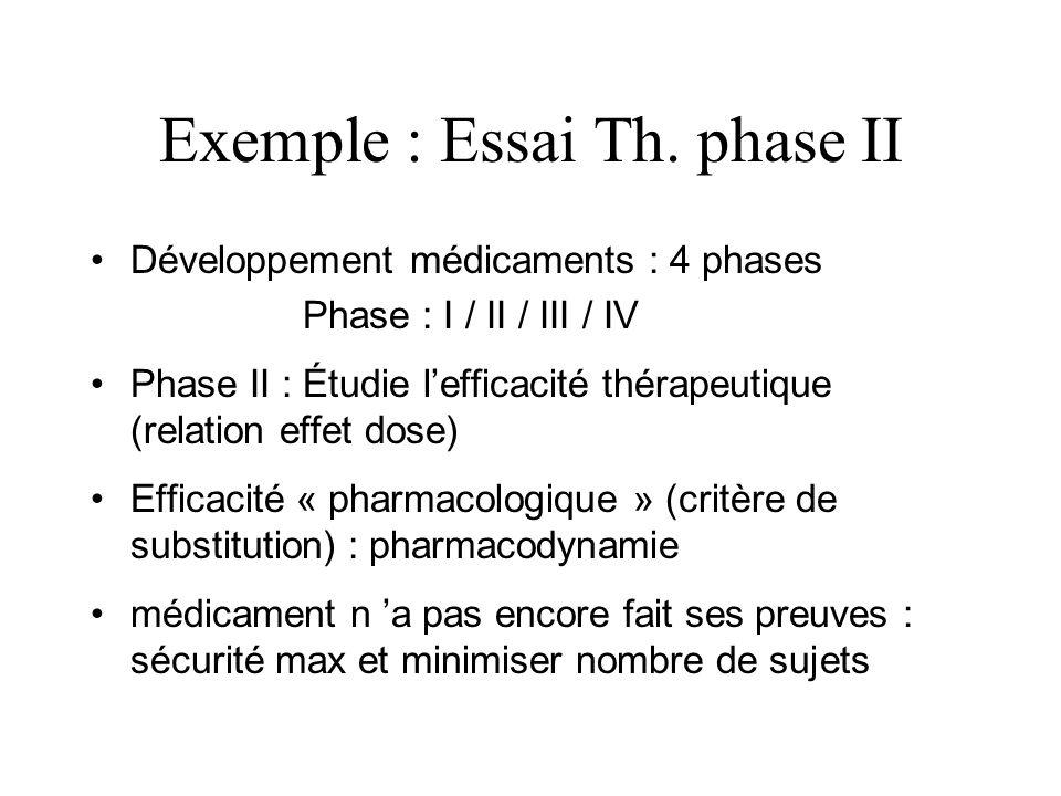 Exemple : Essai Th. phase II Développement médicaments : 4 phases Phase : I / II / III / IV Phase II : Étudie lefficacité thérapeutique (relation effe