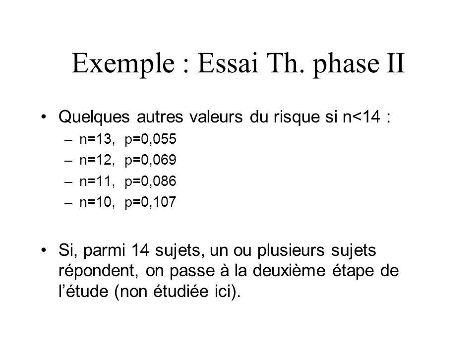 Exemple : Essai Th. phase II Quelques autres valeurs du risque si n<14 : –n=13, p=0,055 –n=12, p=0,069 –n=11, p=0,086 –n=10, p=0,107 Si, parmi 14 suje