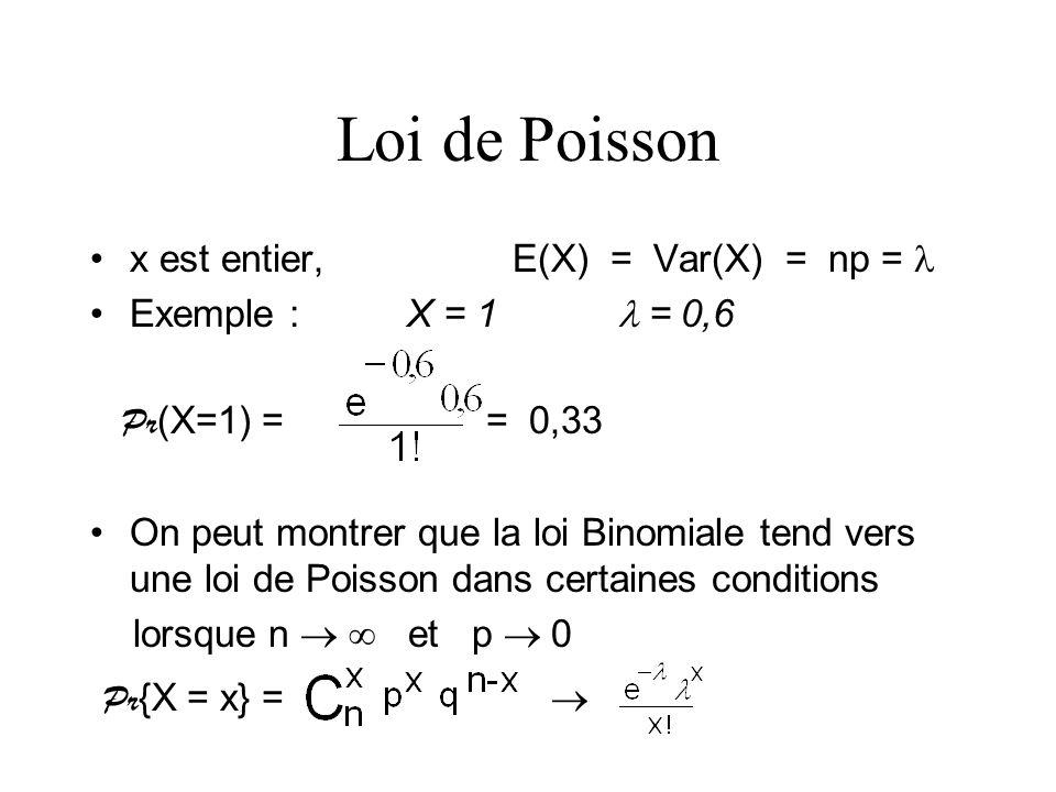 Loi de Poisson x est entier, E(X) = Var(X) = np = Exemple : X = 1 = 0,6 Pr (X=1) = = 0,33 On peut montrer que la loi Binomiale tend vers une loi de Po