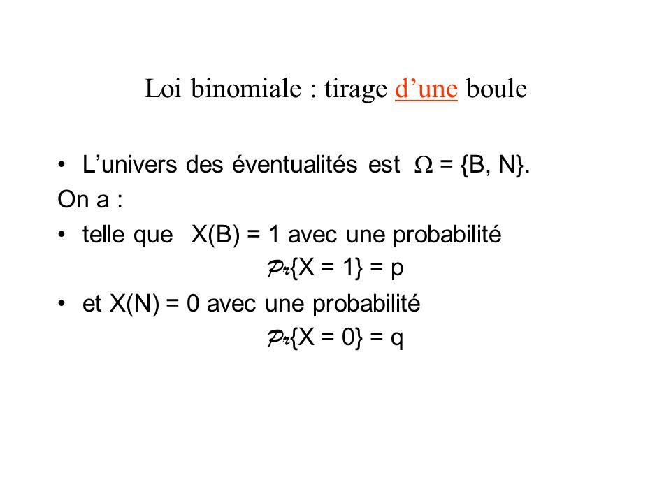 Loi binomiale : tirage de deux boules avec remise Lunivers des éventualités est = {BB, BN, NB, NN} X(BB) = 2 avec une probabilité Pr{X = 2} = p² X(BN) = 1 et X(NB) = 1 avec une probabilité Pr{X = 1} = 2pq X(NN) = 0 avec une probabilité Pr{X = 0} = q² Les valeurs des probabilités sont obtenues par le développement de (p + q)² = 1