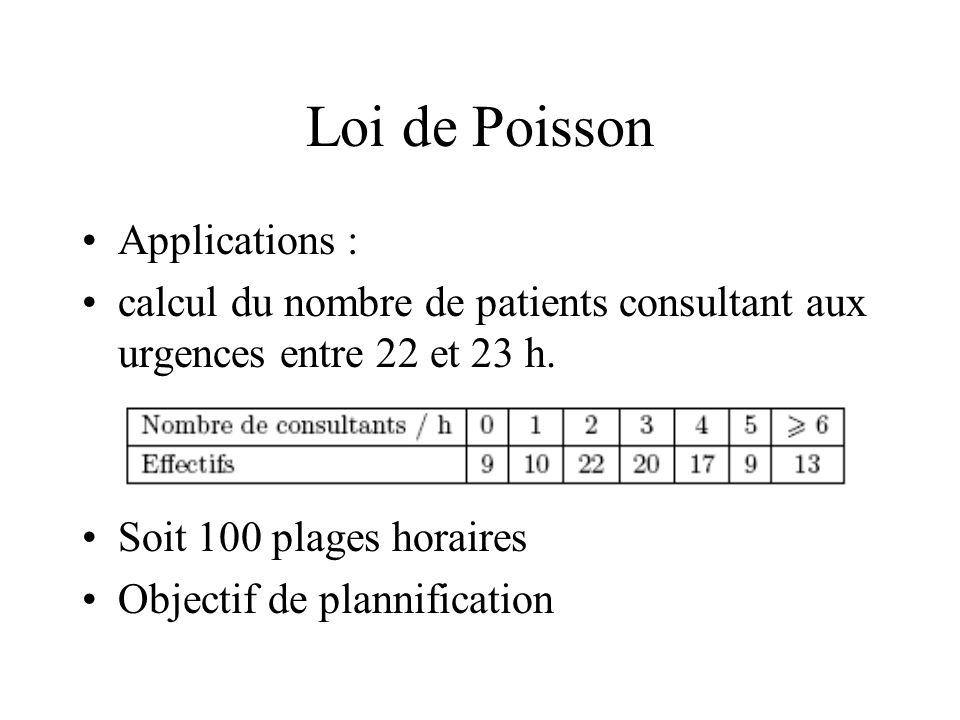Loi de Poisson Applications : calcul du nombre de patients consultant aux urgences entre 22 et 23 h. Soit 100 plages horaires Objectif de plannificati