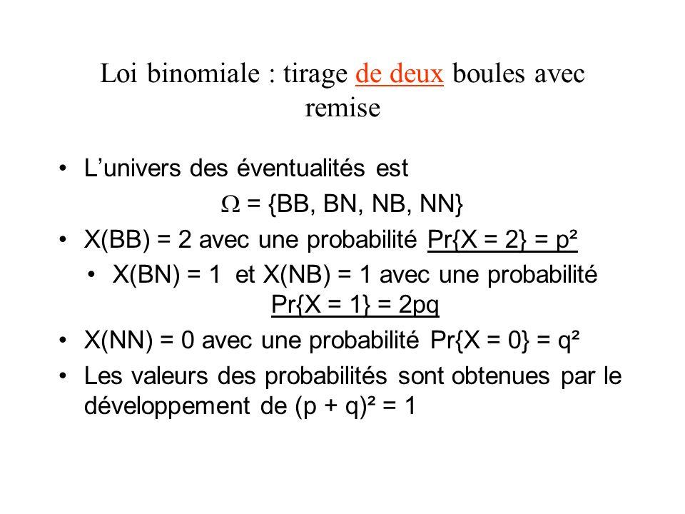 Loi binomiale : tirage de trois boules avec remise Lunivers des éventualités est = {BBB, BBN, BNB, NBB, BNN, NBN, NNB, NNN} X(BBB) = 3 avec une probabilité Pr{X = 3} = p 3 X(BBN) = 2, X(BNB) = 2, X(NBB) = 2 avec une probabilité Pr{X = 2} = 3p²q X(BNN) = 1, X(NBN) = 1, X(NNB) = 1, avec une probabilité Pr{X = 1} = 3pq² X(NNN) = 0 avec une probabilité Pr{X = 0} = q 3