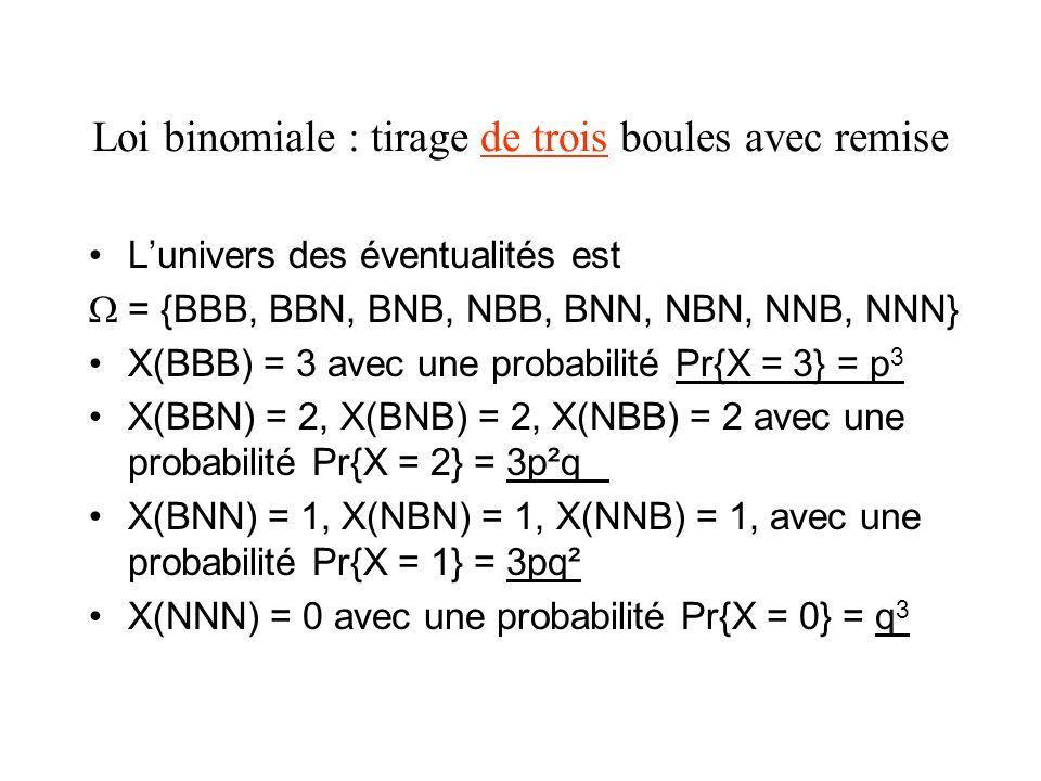 Loi binomiale : tirage de trois boules avec remise Lunivers des éventualités est = {BBB, BBN, BNB, NBB, BNN, NBN, NNB, NNN} X(BBB) = 3 avec une probab