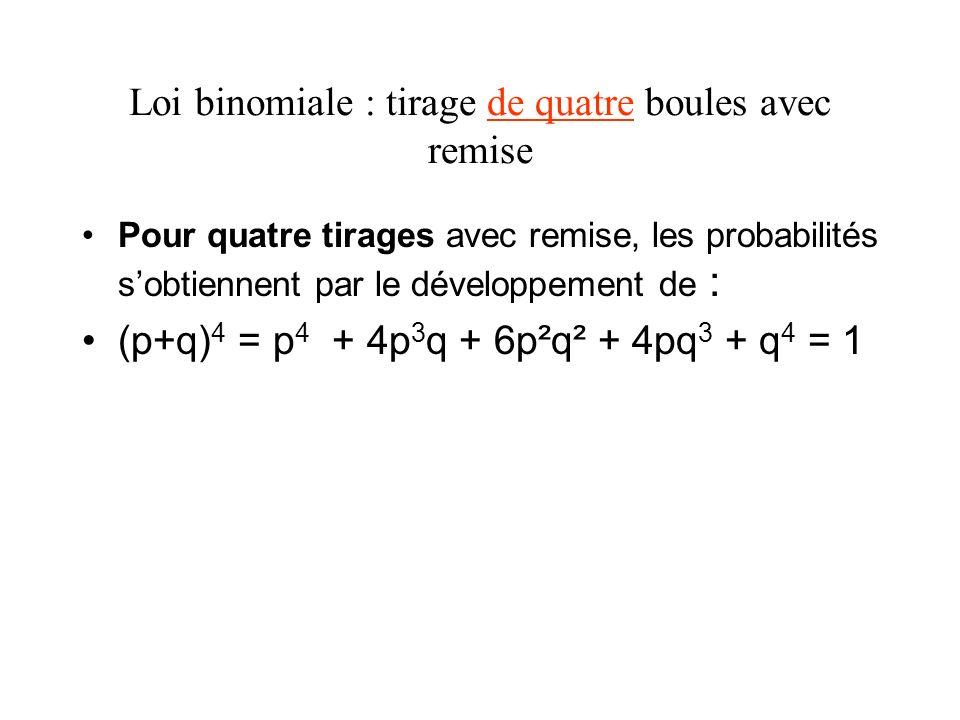 exercice La probabilité Pr(X 4) est obtenue en faisant la somme des probabilités suivantes Pr(X 4) = Pr(X=4) + Pr(X=5) + Pr(X=6) = 0,015 + 0,001 + 0,000006 0,017 La probabilité Pr(X < 4) est obtenue en faisant la somme des probabilités suivantes Pr(X < 4) = Pr(X=0) + Pr(X=1) + Pr(X=2) + Pr(X=3) = 1- Pr(X 4) = 0,983