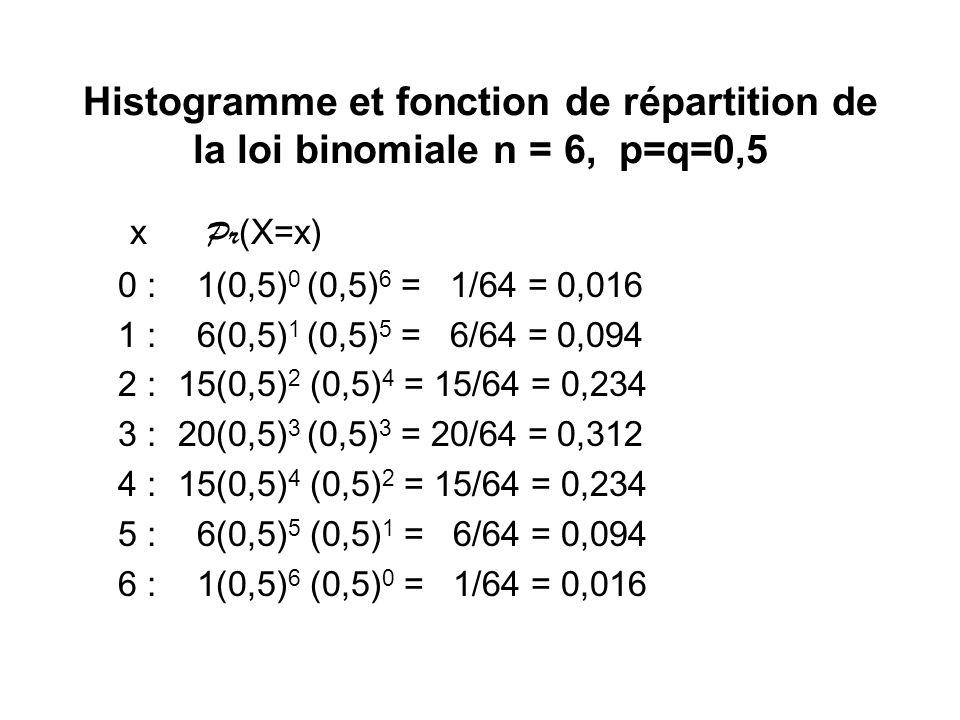 Histogramme et fonction de répartition de la loi binomiale n = 6, p=q=0,5 x Pr (X=x) 0 : 1(0,5) 0 (0,5) 6 = 1/64 = 0,016 1 : 6(0,5) 1 (0,5) 5 = 6/64 =