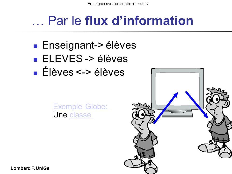 Enseigner avec ou contre Internet ? Journée iTIC de Saussure 25 III 11 Lombard F. UniGe … Par le flux dinformation Enseignant-> élèves ELEVES -> élève