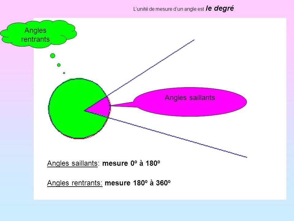 Angles rentrants Angles saillants Lunité de mesure dun angle est le degré Angles saillants: mesure 0º à 180º Angles rentrants: mesure 180º à 360º