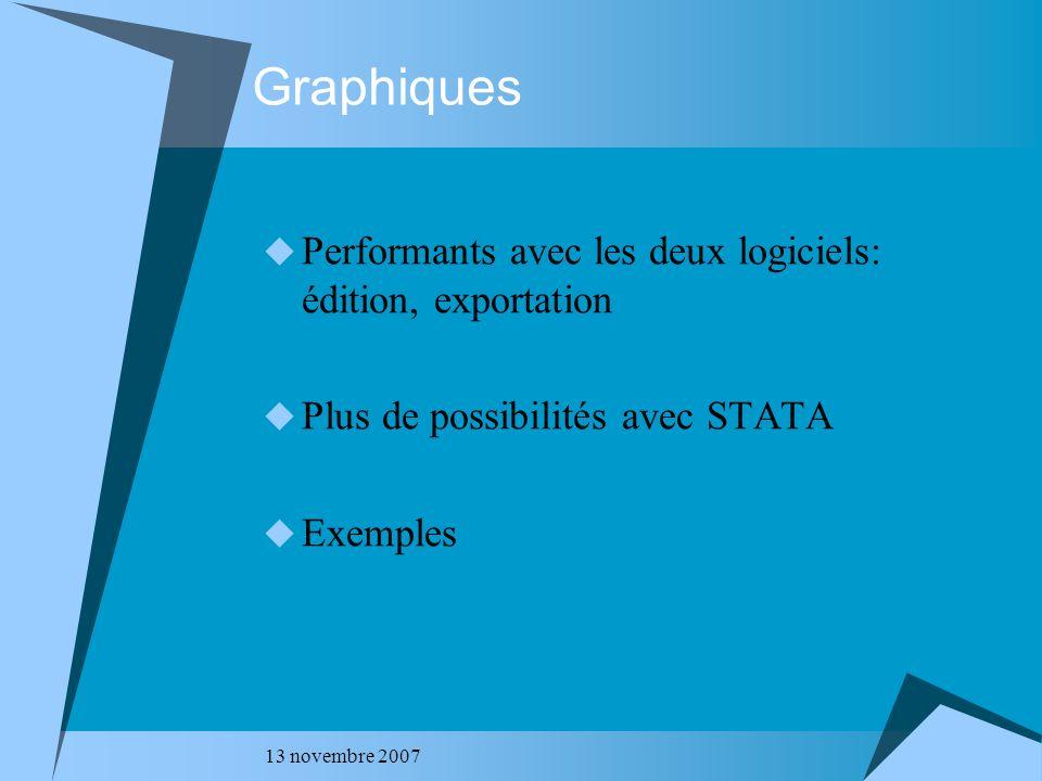 13 novembre 2007 Graphiques Performants avec les deux logiciels: édition, exportation Plus de possibilités avec STATA Exemples