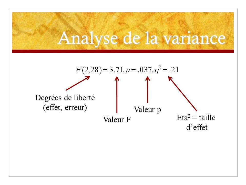 Analyse de la variance Degrées de liberté (effet, erreur) Valeur F Valeur p Eta 2 = taille deffet