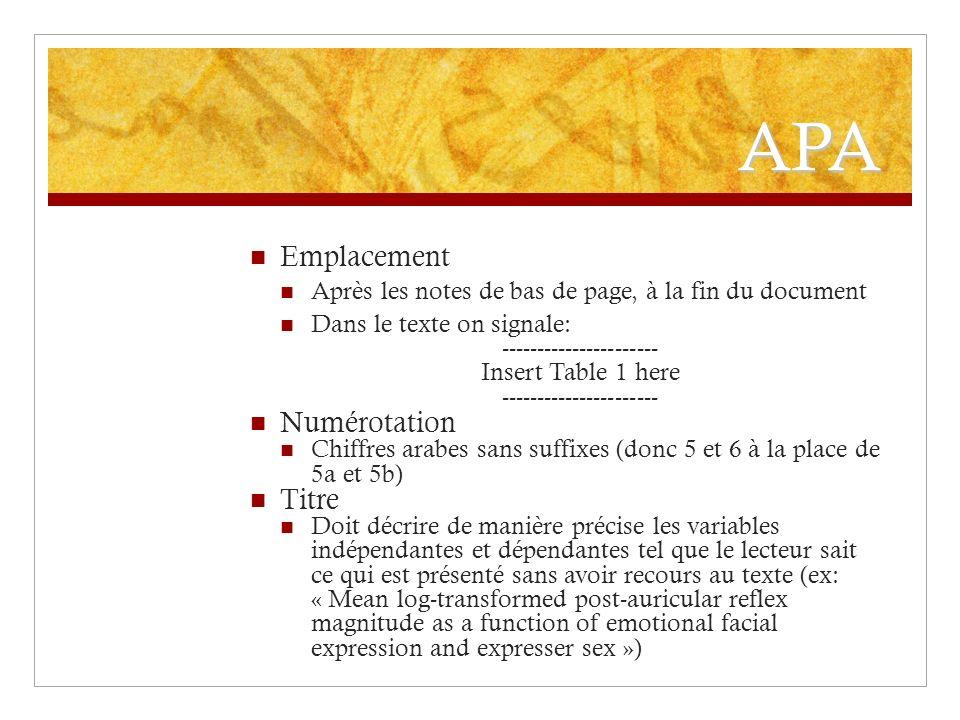 APA Emplacement Après les notes de bas de page, à la fin du document Dans le texte on signale: ---------------------- Insert Table 1 here ------------