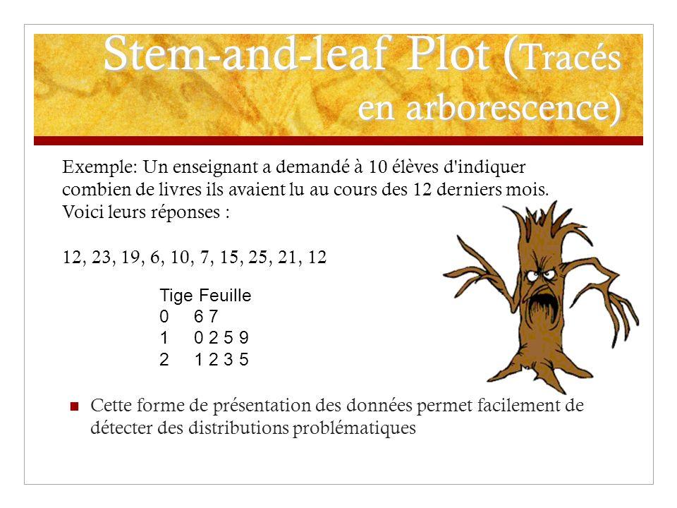 Stem-and-leaf Plot ( Tracés en arborescence) Cette forme de présentation des données permet facilement de détecter des distributions problématiques Ex