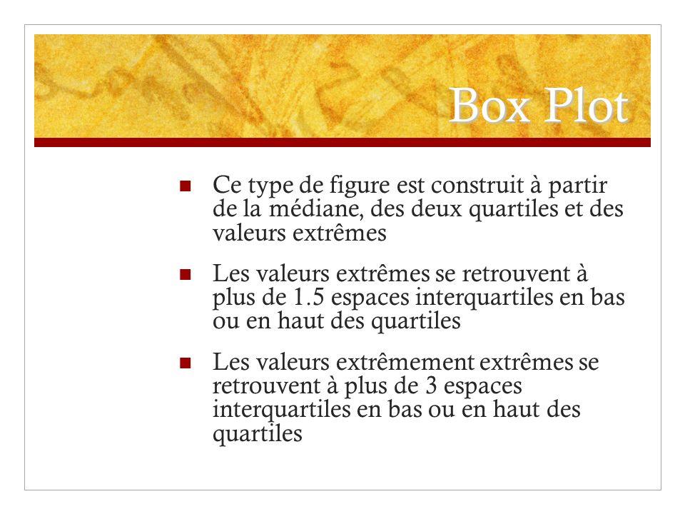 Box Plot Ce type de figure est construit à partir de la médiane, des deux quartiles et des valeurs extrêmes Les valeurs extrêmes se retrouvent à plus