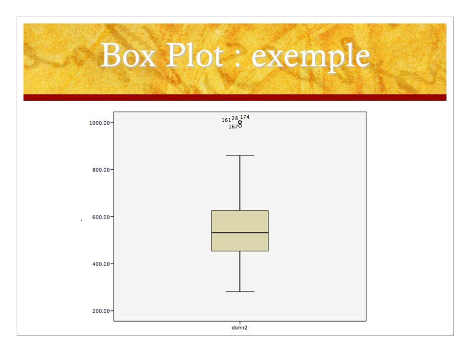 Box Plot : exemple