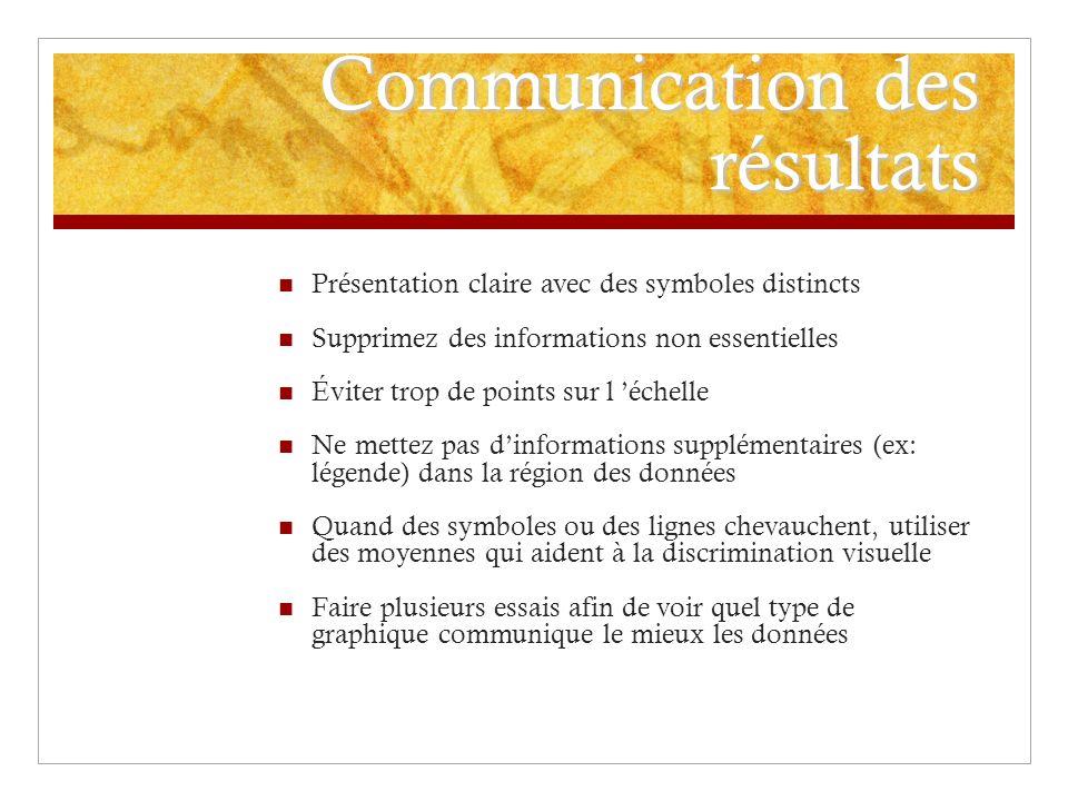 Communication des résultats Présentation claire avec des symboles distincts Supprimez des informations non essentielles Éviter trop de points sur l éc