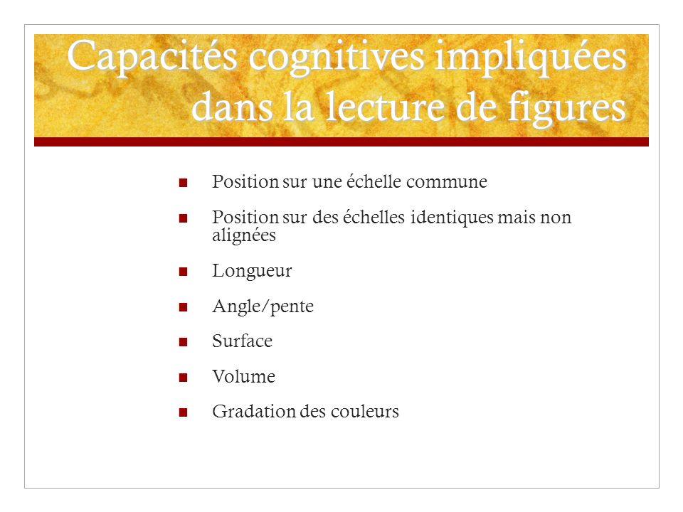 Capacités cognitives impliquées dans la lecture de figures Position sur une échelle commune Position sur des échelles identiques mais non alignées Lon