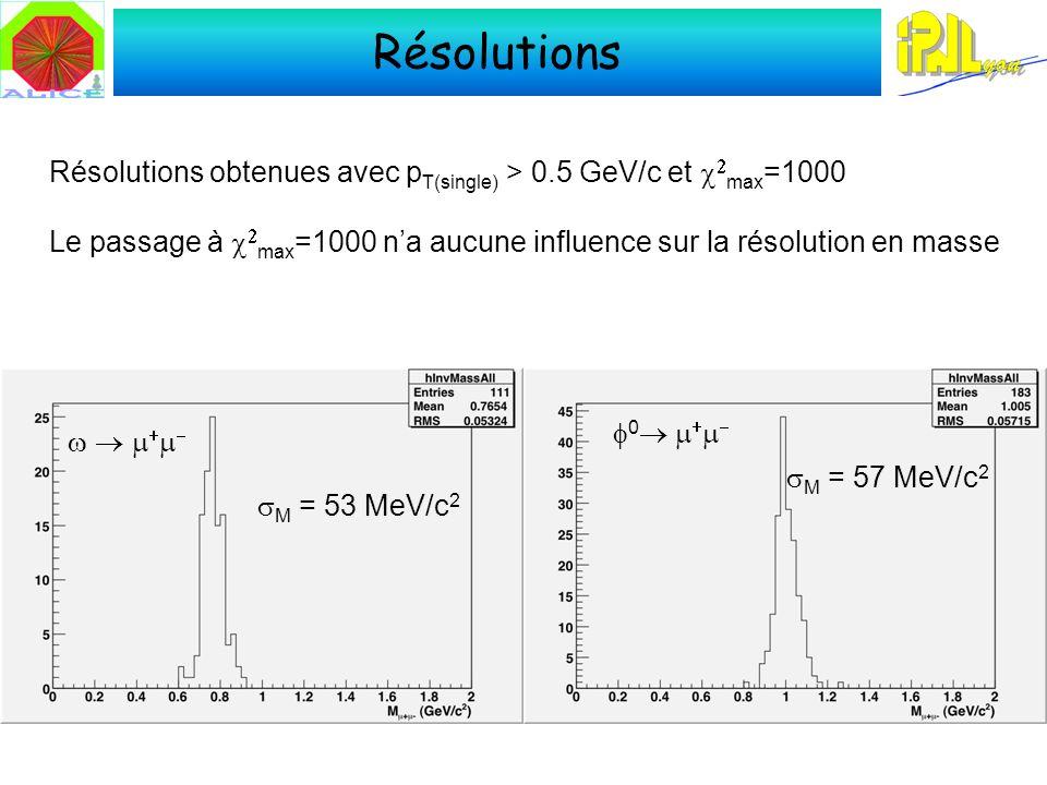 Résolutions 0 M = 53 MeV/c 2 M = 57 MeV/c 2 Résolutions obtenues avec p T(single) > 0.5 GeV/c et max =1000 Le passage à max =1000 na aucune influence sur la résolution en masse