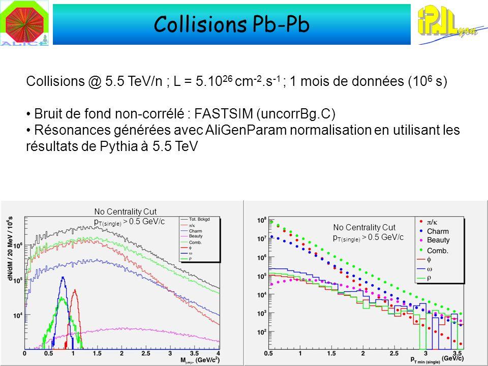 Collisions Pb-Pb Collisions @ 5.5 TeV/n ; L = 5.10 26 cm -2.s -1 ; 1 mois de données (10 6 s) Bruit de fond non-corrélé : FASTSIM (uncorrBg.C) Résonances générées avec AliGenParam normalisation en utilisant les résultats de Pythia à 5.5 TeV No Centrality Cut p T(single) > 0.5 GeV/c No Centrality Cut p T(single) > 0.5 GeV/c