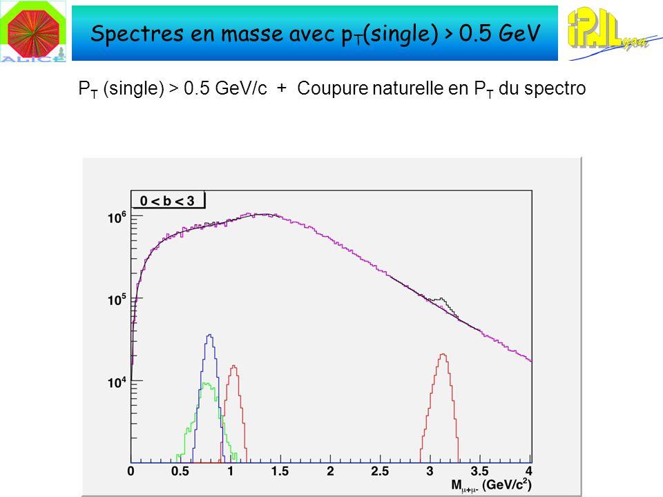 Spectres en masse avec p T (single) > 0.5 GeV P T (single) > 0.5 GeV/c + Coupure naturelle en P T du spectro