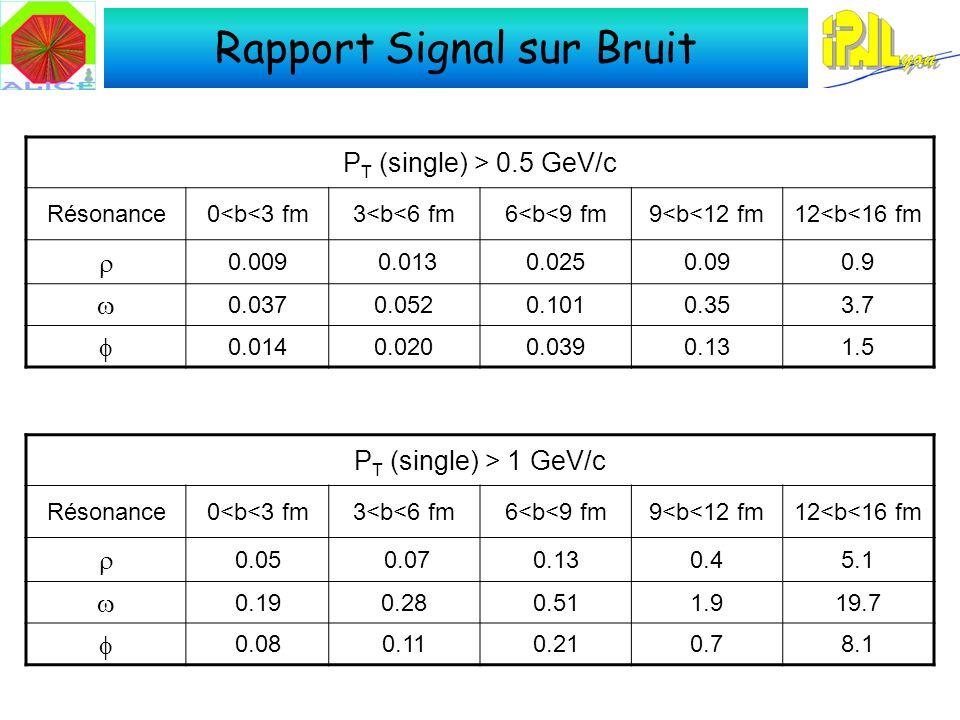 Rapport Signal sur Bruit P T (single) > 0.5 GeV/c Résonance0<b<3 fm3<b<6 fm6<b<9 fm9<b<12 fm12<b<16 fm 0.009 0.0130.0250.090.9 0.0370.0520.1010.353.7 0.0140.0200.0390.131.5 P T (single) > 1 GeV/c Résonance0<b<3 fm3<b<6 fm6<b<9 fm9<b<12 fm12<b<16 fm 0.05 0.070.130.45.1 0.190.280.511.919.7 0.080.110.210.78.1