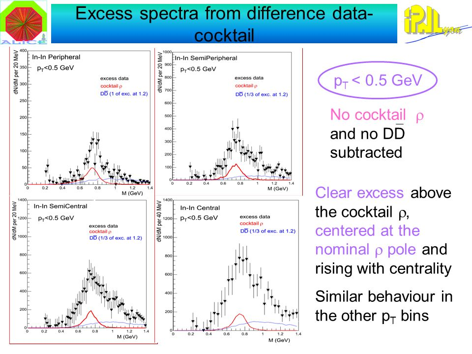 Excess spectra from difference data- cocktail No cocktail and no DD subtracted p T < 0.5 GeV Clear excess above the cocktail, centered at the nominal