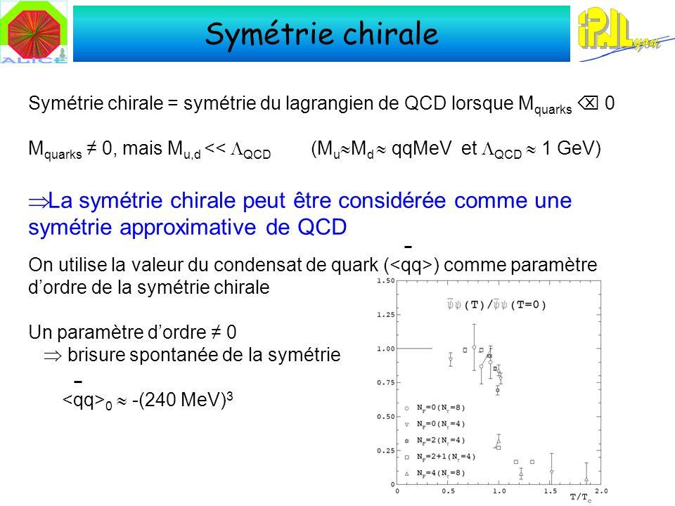 Symétrie chirale Symétrie chirale = symétrie du lagrangien de QCD lorsque M quarks 0 M quarks 0, mais M u,d << QCD (M u M d qqMeV et QCD 1 GeV) La symétrie chirale peut être considérée comme une symétrie approximative de QCD On utilise la valeur du condensat de quark ( ) comme paramètre dordre de la symétrie chirale Un paramètre dordre 0 brisure spontanée de la symétrie 0 -(240 MeV) 3