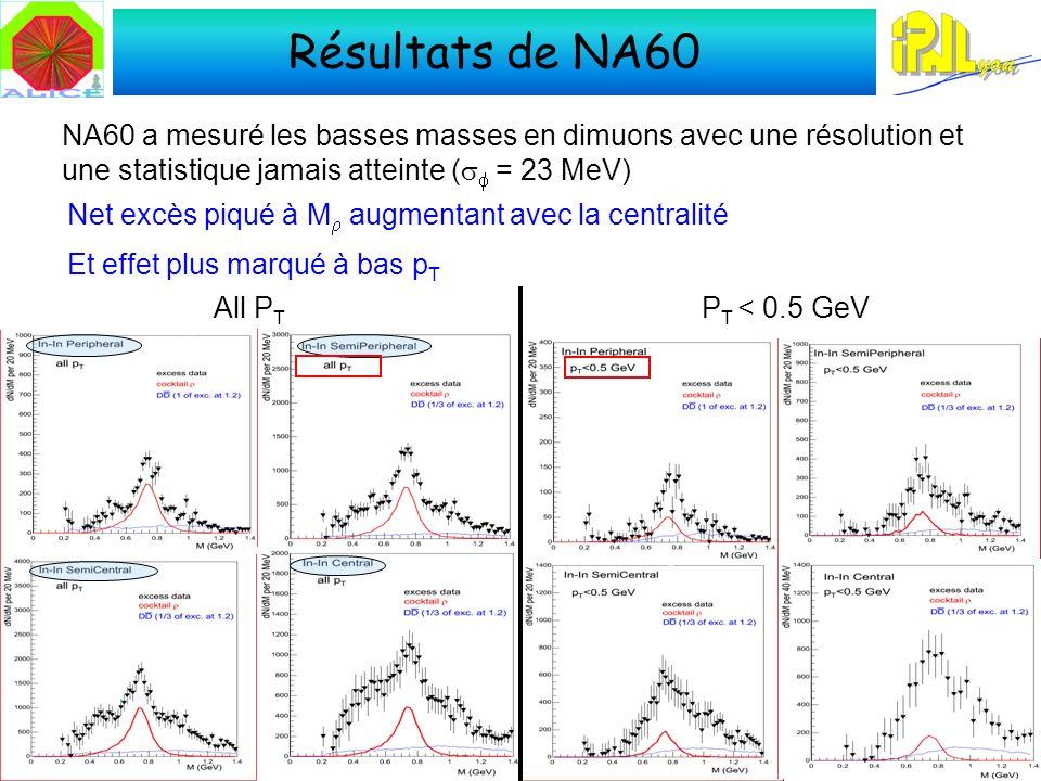 Résultats de NA60 NA60 a mesuré les basses masses en dimuons avec une résolution et une statistique jamais atteinte ( = 23 MeV) Et effet plus marqué à bas p T All P T P T < 0.5 GeV Net excès piqué à M augmentant avec la centralité