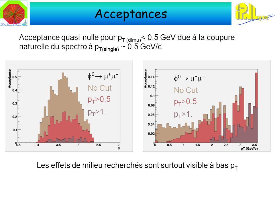 Acceptances 0 No Cut p T >0.5 p T >1. 0 No Cut p T >0.5 p T >1.