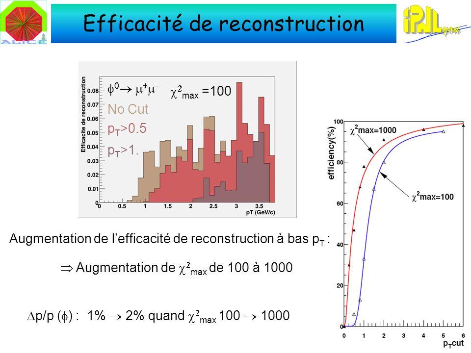 Efficacité de reconstruction 0 No Cut p T >0.5 p T >1.