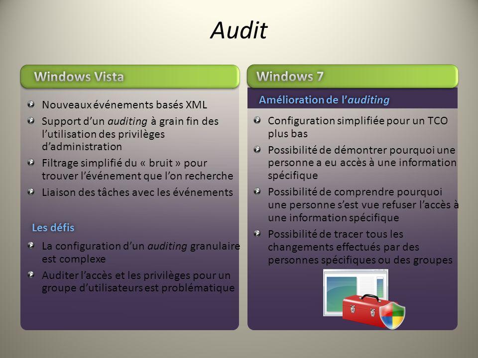 Audit Configuration simplifiée pour un TCO plus bas Possibilité de démontrer pourquoi une personne a eu accès à une information spécifique Possibilité