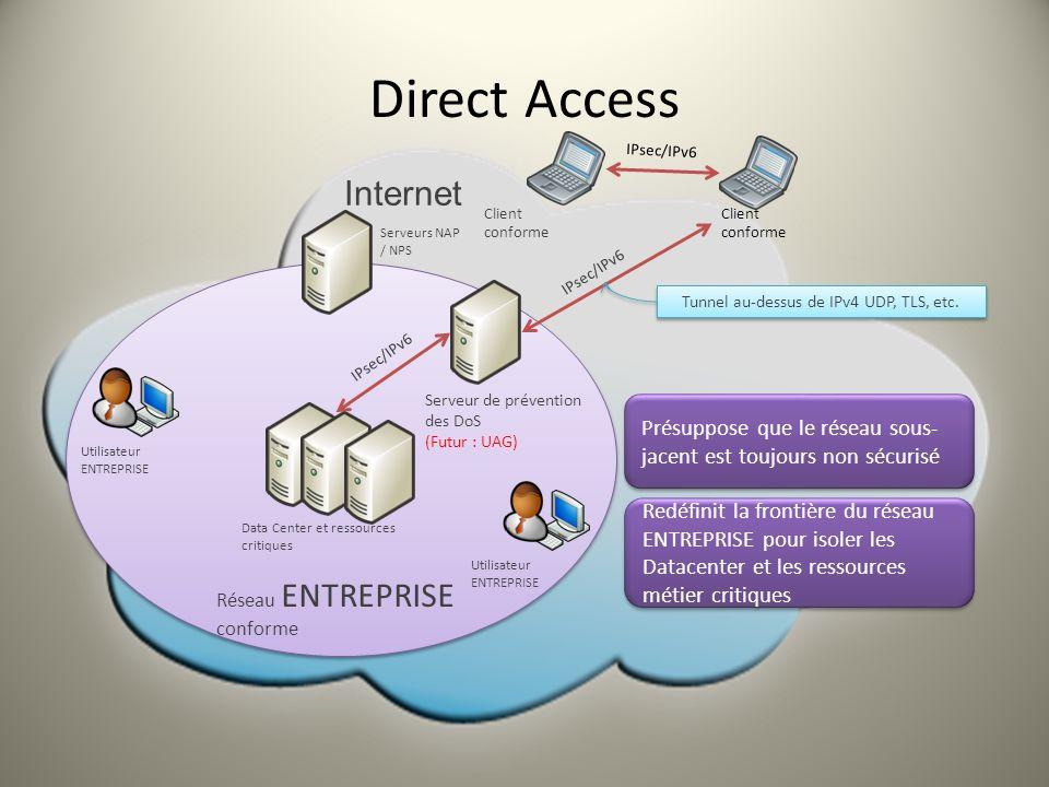 Serveur de prévention des DoS (Futur : UAG) Client conforme IPsec/IPv6 Data Center et ressources critiques Serveurs NAP / NPS Internet Utilisateur ENT