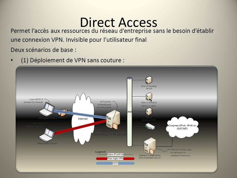 Direct Access Permet laccès aux ressources du réseau dentreprise sans le besoin détablir une connexion VPN. Invisible pour lutilisateur final Deux scé