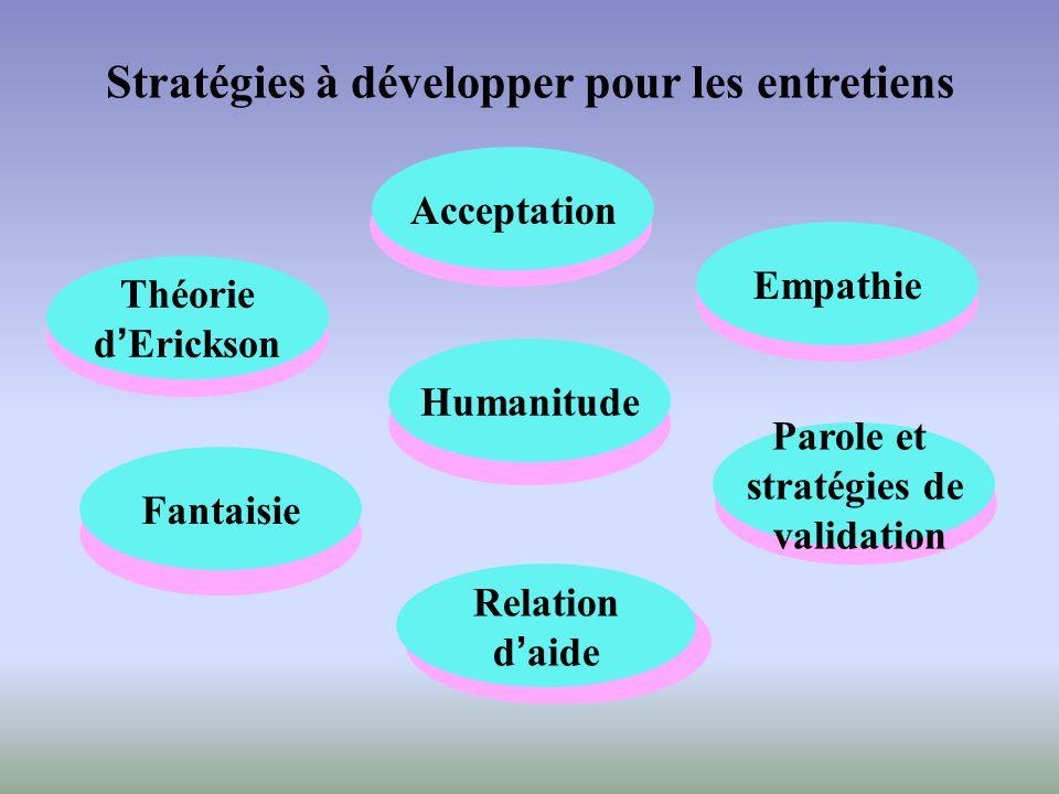Stratégies à développer pour les entretiens Humanitude Empathie Acceptation Humanitude Empathie Parole et stratégies de validation Acceptation Théorie