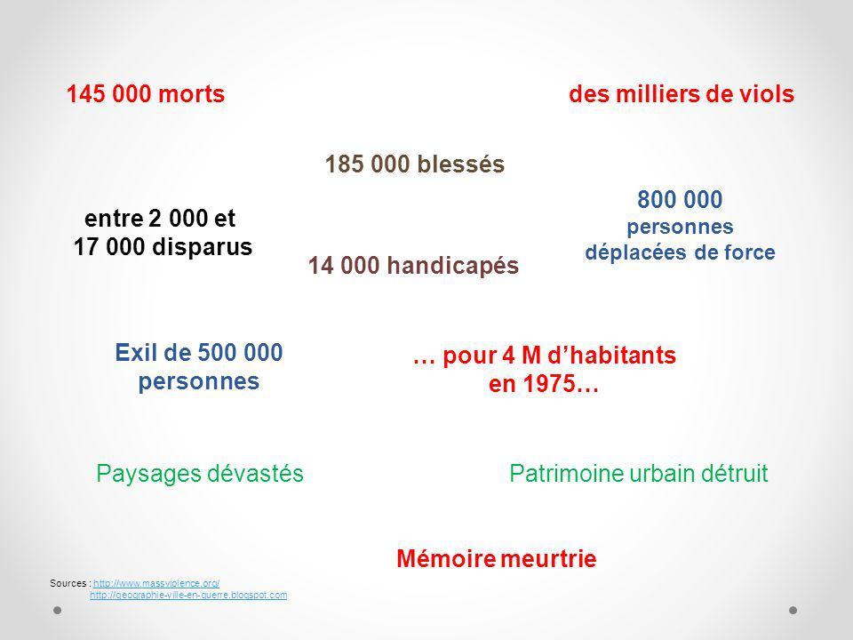 145 000 morts 185 000 blessés entre 2 000 et 17 000 disparus 14 000 handicapés des milliers de viols 800 000 personnes déplacées de force Sources : http://www.massviolence.org/ http://geographie-ville-en-guerre.blogspot.comhttp://www.massviolence.org/http://geographie-ville-en-guerre.blogspot.com Paysages dévastésPatrimoine urbain détruit Mémoire meurtrie Exil de 500 000 personnes … pour 4 M dhabitants en 1975…