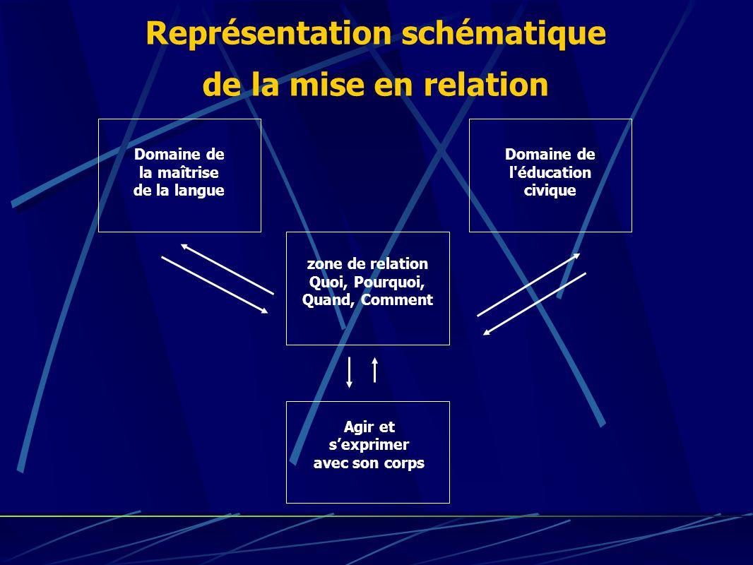 Représentation schématique de la mise en relation Domaine de la maîtrise de la langue Domaine de l'éducation civique Agir et sexprimer avec son corps